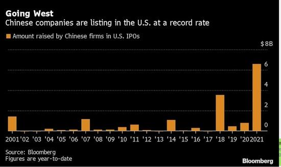 中国企业赴美上市热潮持续今年融资规模同比增八倍