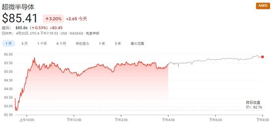 市场风向标纳指创新高之际分析师建议投资者紧盯芯片股表现