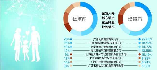唯品会等五大股东拟增资10亿国富人寿开业第3年欲走出广西