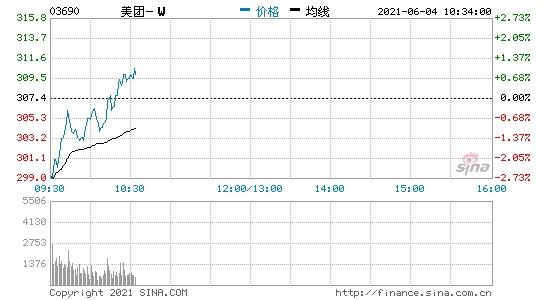 香港恒生指数开盘跌0.44%港股美团开跌超3%