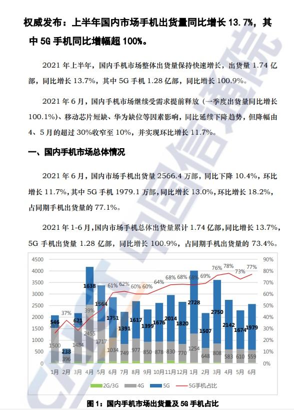 中国6月手机出货量2566.4万部同比下降10.4%
